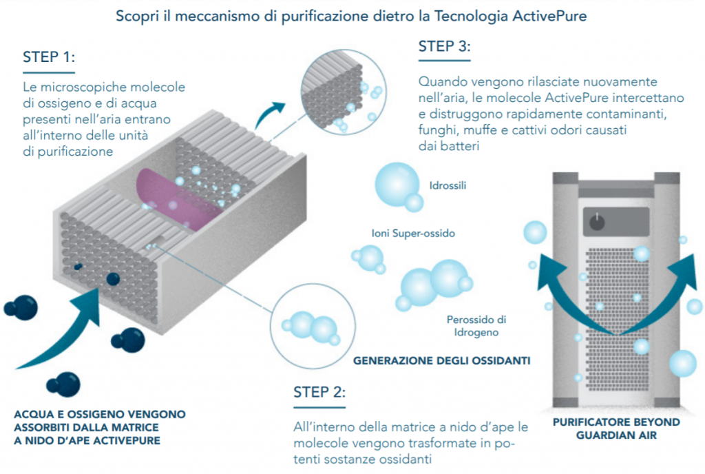 purificatore-sanificatore-beyond-activepure